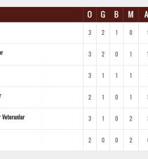 TMVFL Orta Karadeniz Bölgesi 3.Hafta Maçları Oynandı