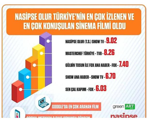 BOYABAT'TA ÇEKİLEN FİLM 1. OLDU.
