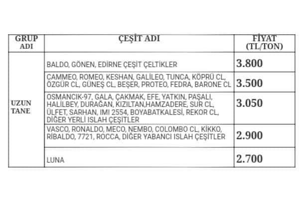 ÇELTİK ALIM FİYATLARI AÇIKLANDI..