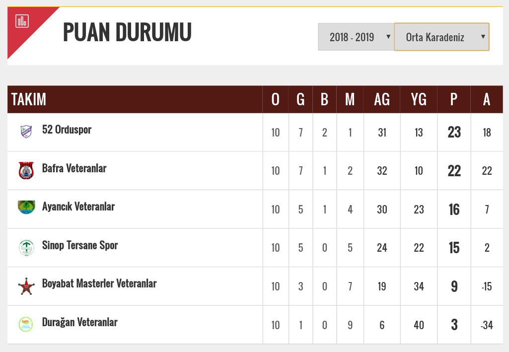 TMVFL Türkiye Masterler ve Veteranlar Futbol Federasyonu
